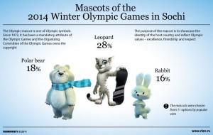 Sochi mascots st petersburg russia